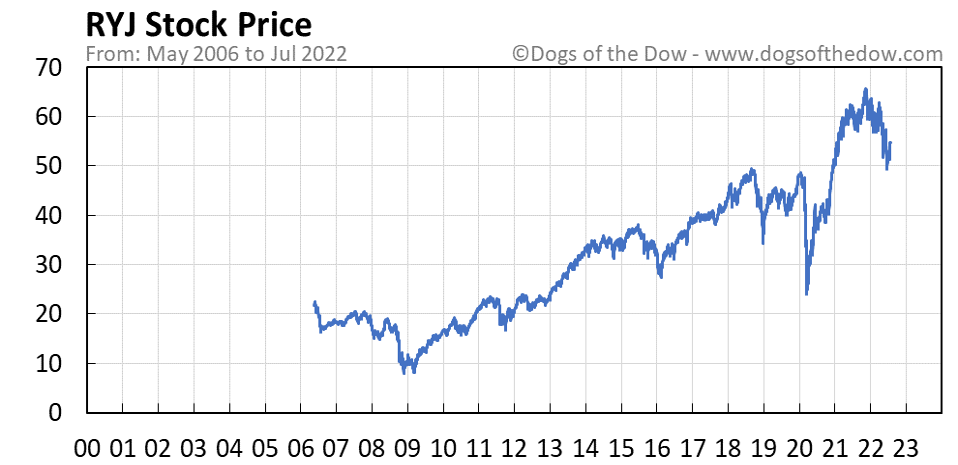 RYJ stock price chart