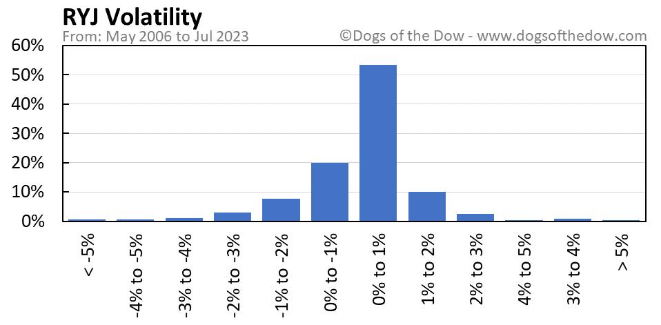 RYJ volatility chart