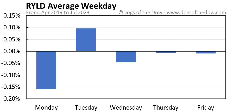 RYLD average weekday chart