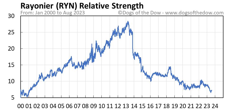 RYN relative strength chart