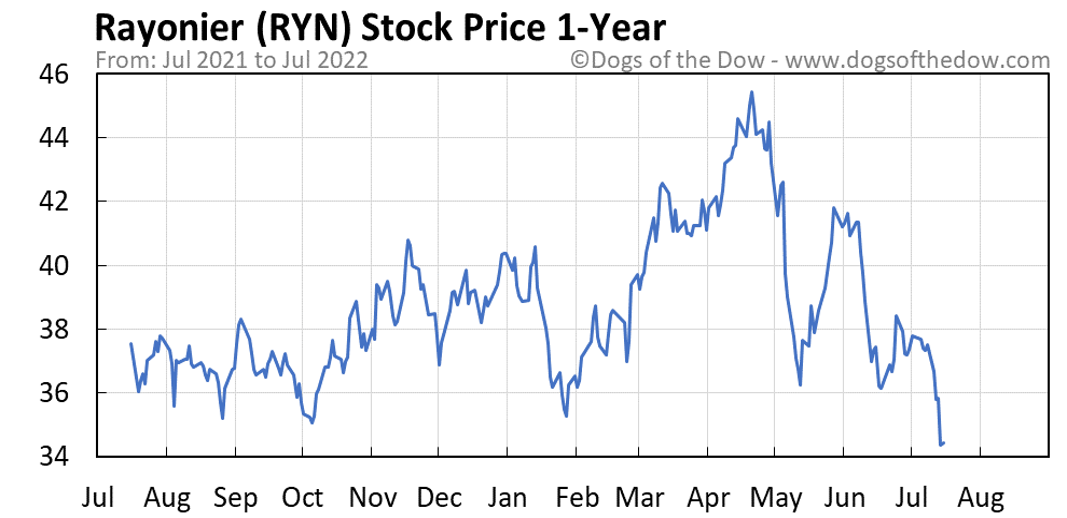 RYN 1-year stock price chart