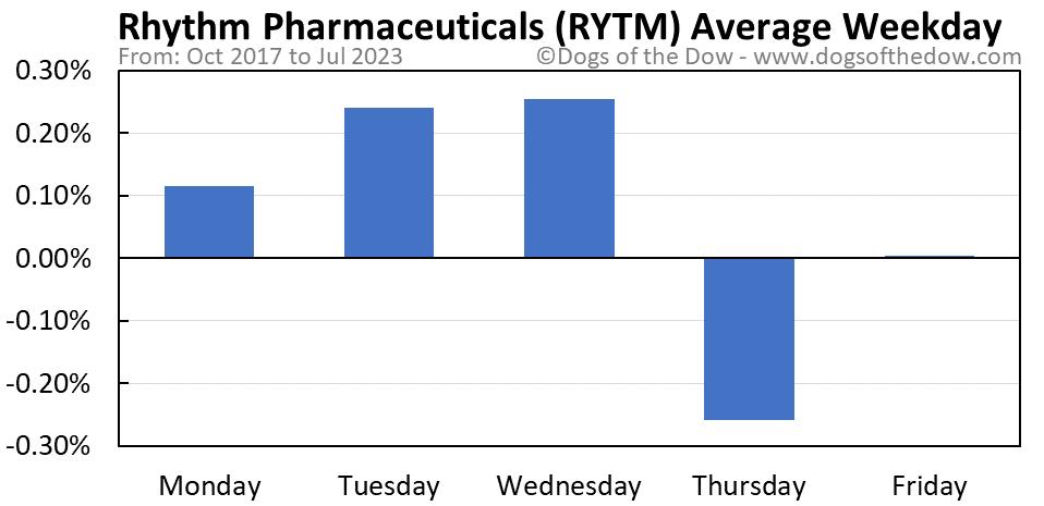 RYTM average weekday chart