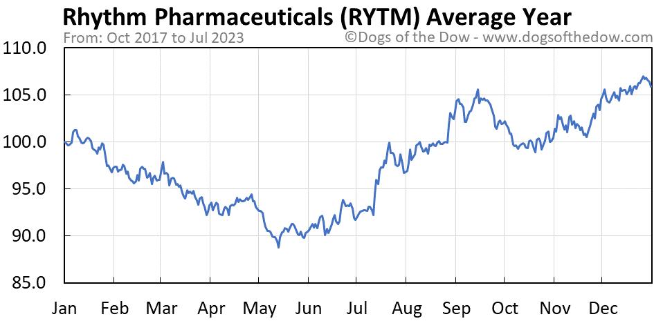 RYTM average year chart