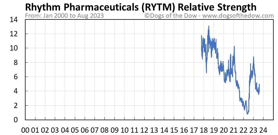 RYTM relative strength chart