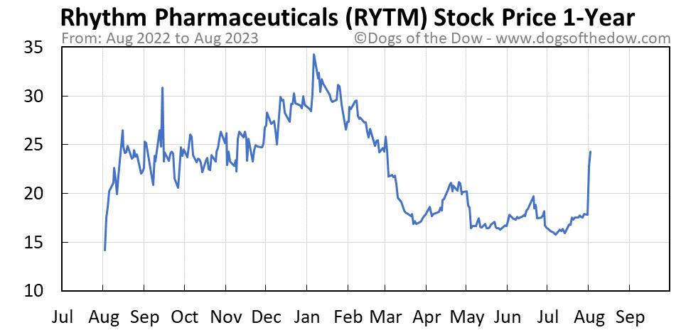 RYTM 1-year stock price chart