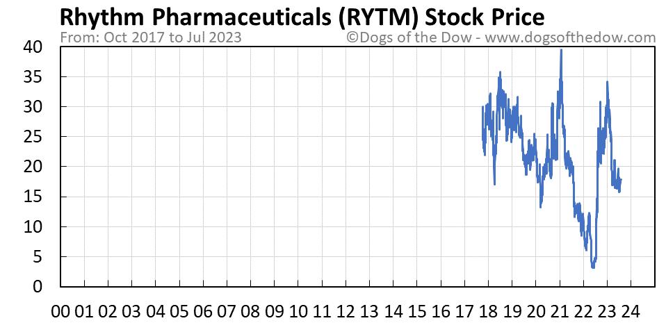 RYTM stock price chart