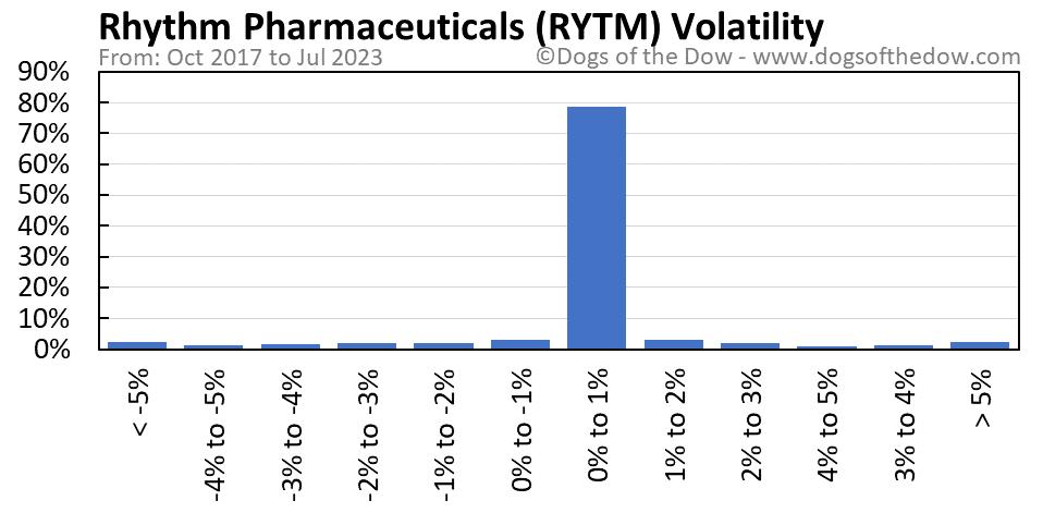 RYTM volatility chart