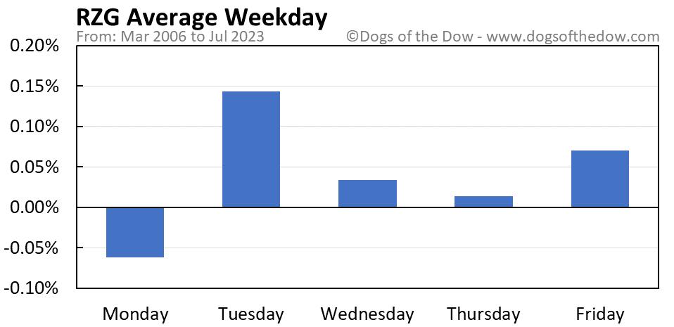RZG average weekday chart