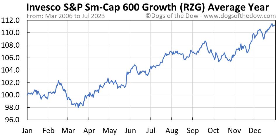 RZG average year chart