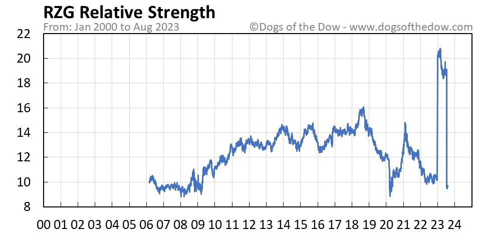 RZG relative strength chart