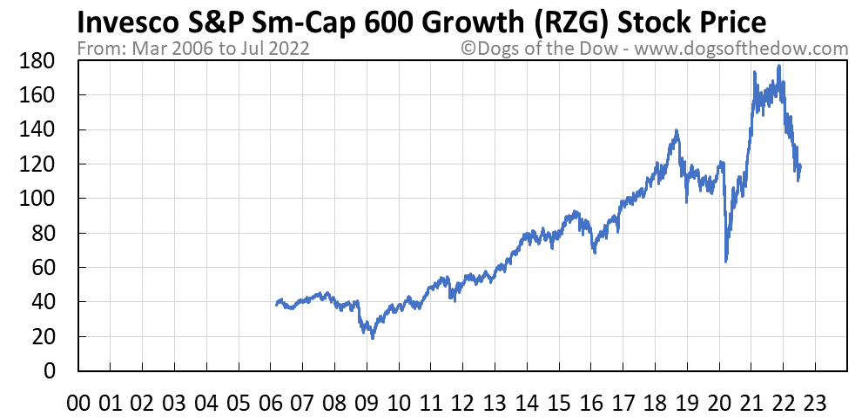 RZG stock price chart