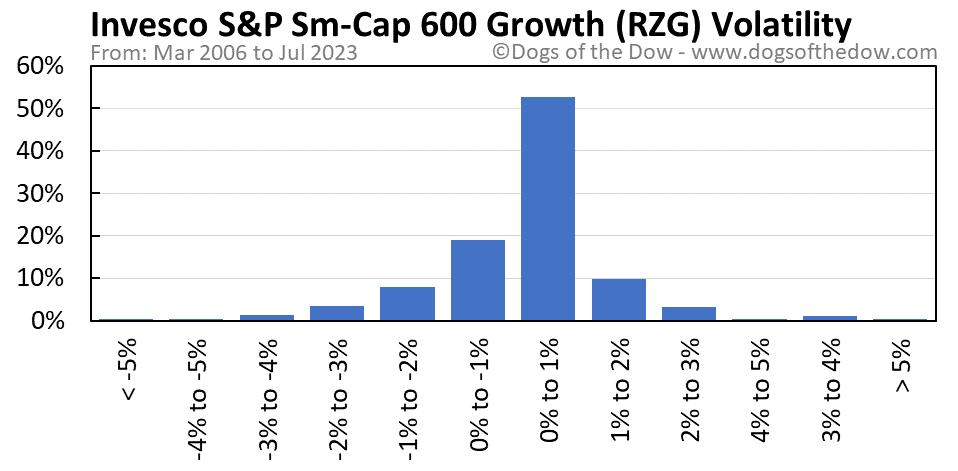 RZG volatility chart