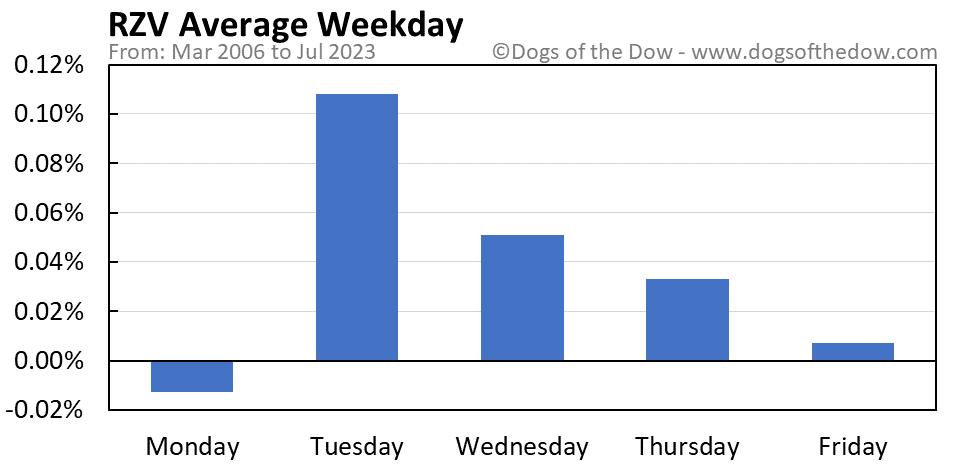 RZV average weekday chart