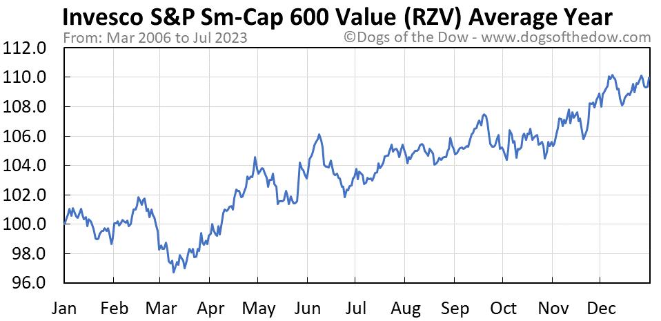 RZV average year chart