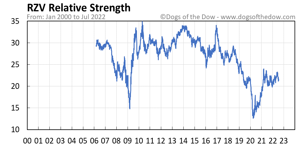 RZV relative strength chart