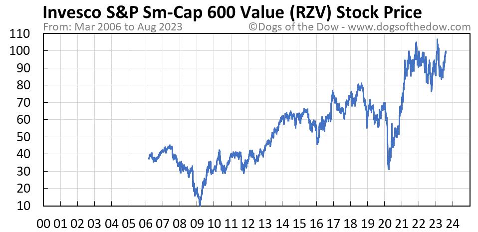 RZV stock price chart