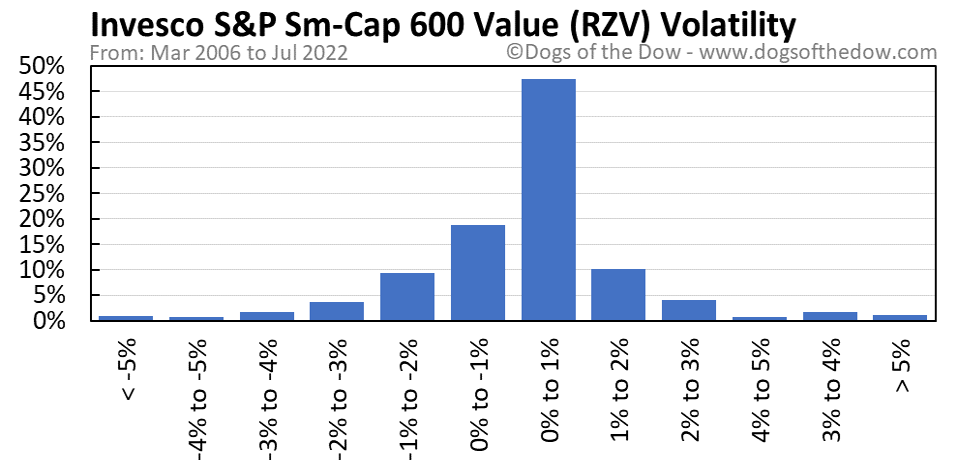 RZV volatility chart