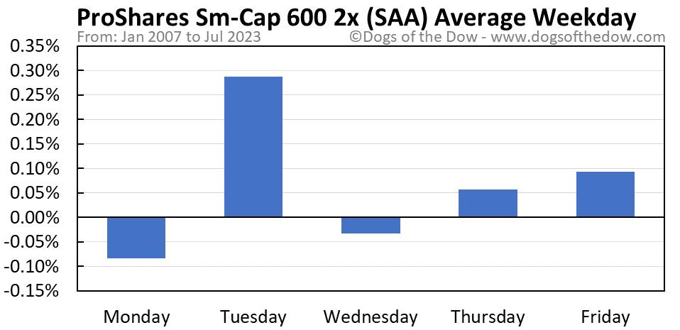 SAA average weekday chart