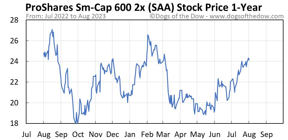 SAA 1-year stock price chart
