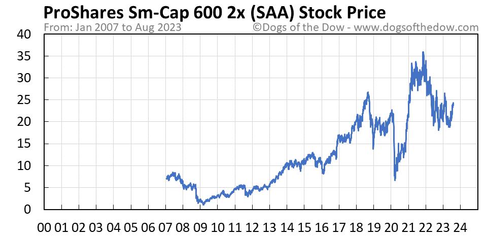 SAA stock price chart