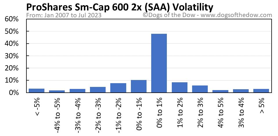 SAA volatility chart