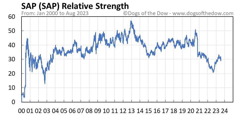 SAP relative strength chart