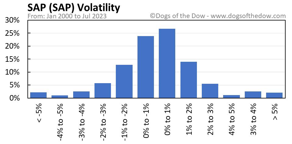 SAP volatility chart