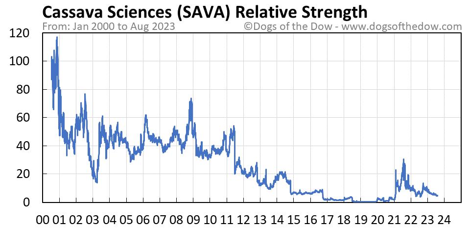 SAVA relative strength chart