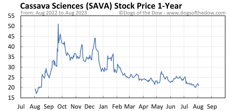 SAVA 1-year stock price chart
