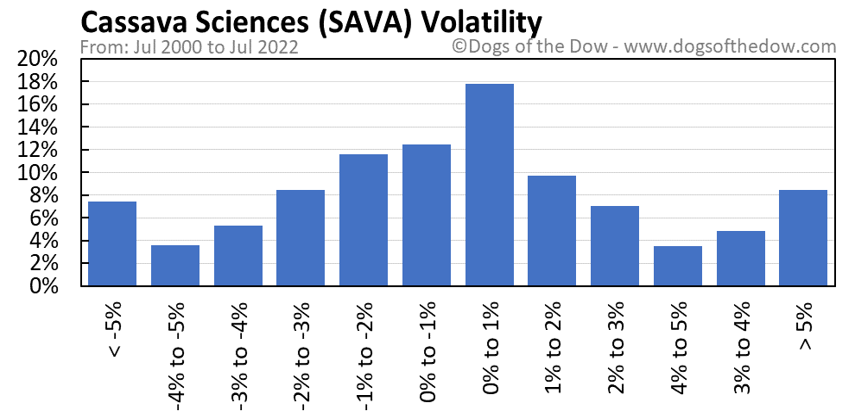 SAVA volatility chart