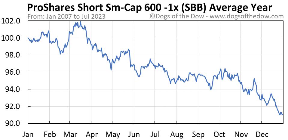 SBB average year chart