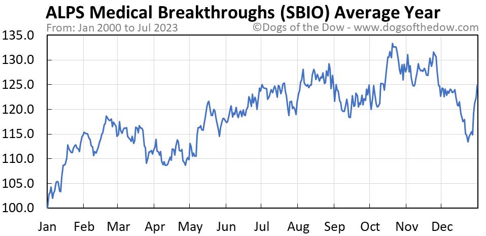 SBIO average year chart