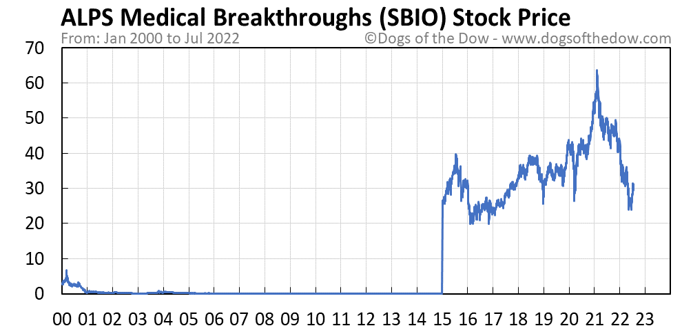 SBIO stock price chart