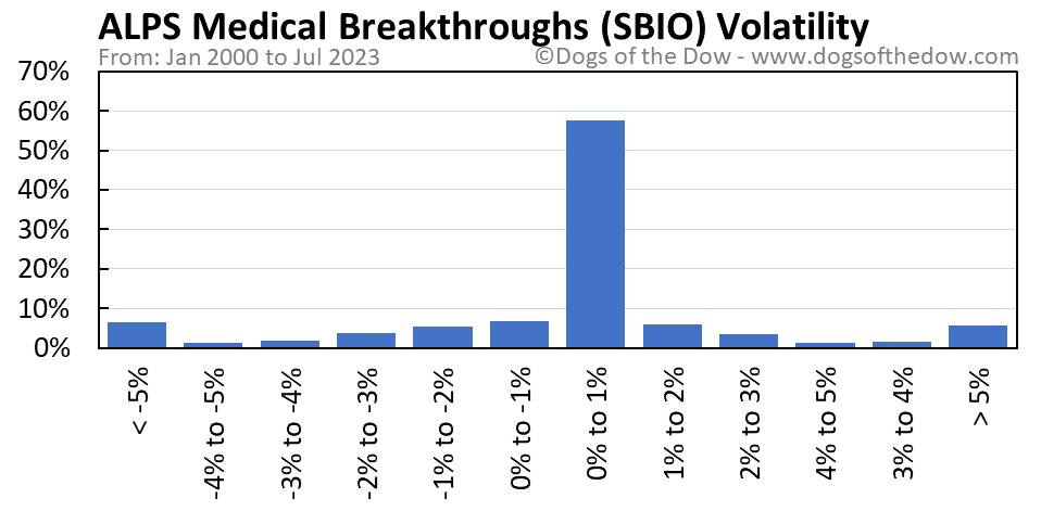 SBIO volatility chart