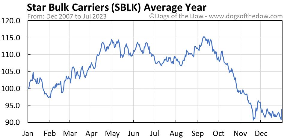 SBLK average year chart