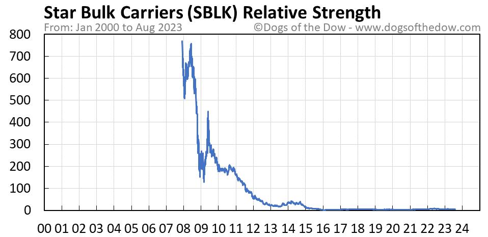 SBLK relative strength chart