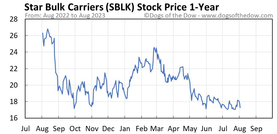 SBLK 1-year stock price chart