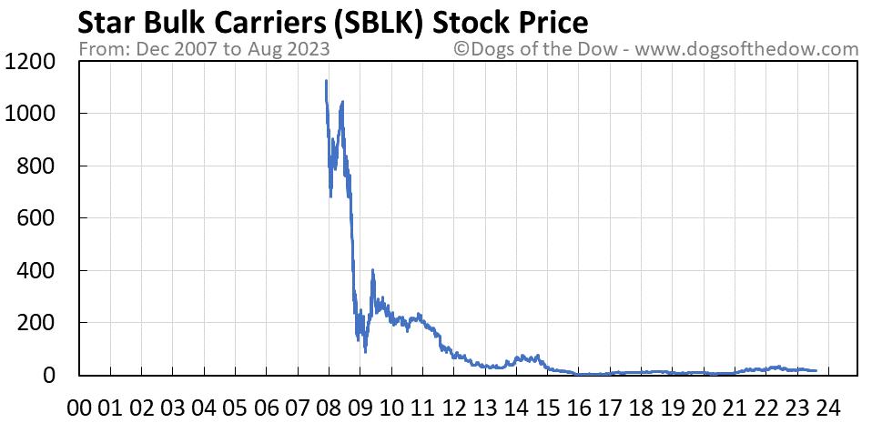SBLK stock price chart