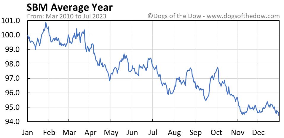 SBM average year chart