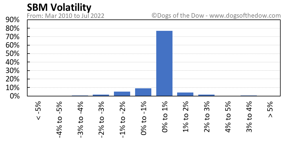 SBM volatility chart