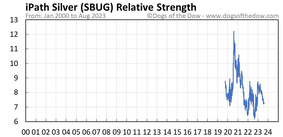 SBUG relative strength chart