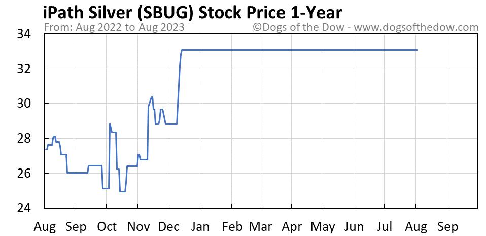 SBUG 1-year stock price chart
