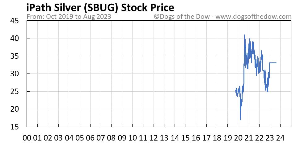 SBUG stock price chart