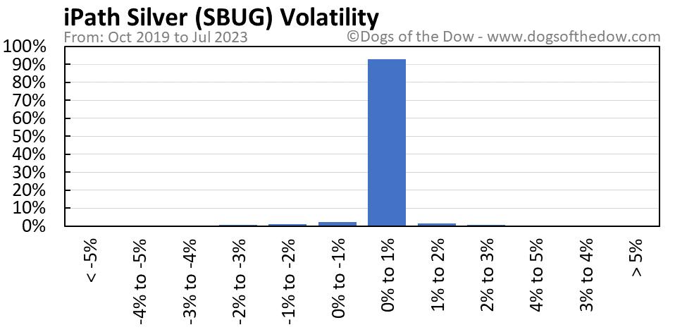 SBUG volatility chart