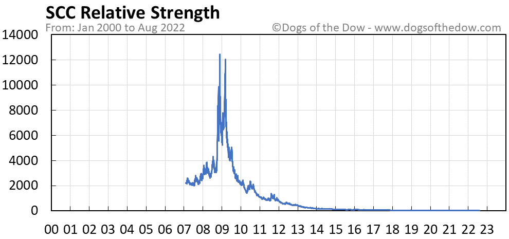 SCC relative strength chart