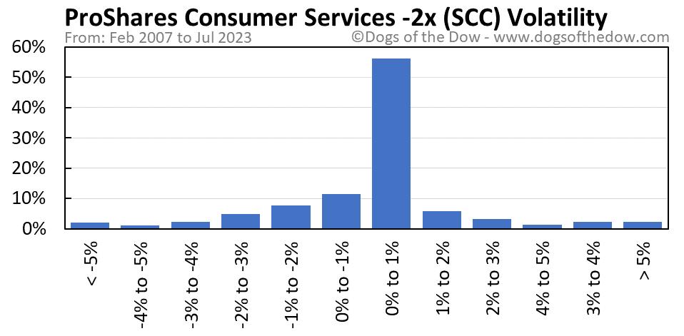 SCC volatility chart