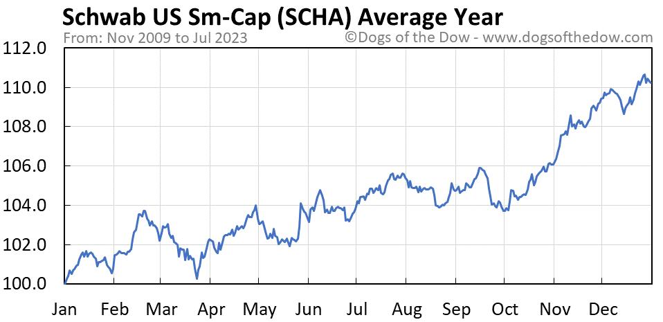 SCHA average year chart