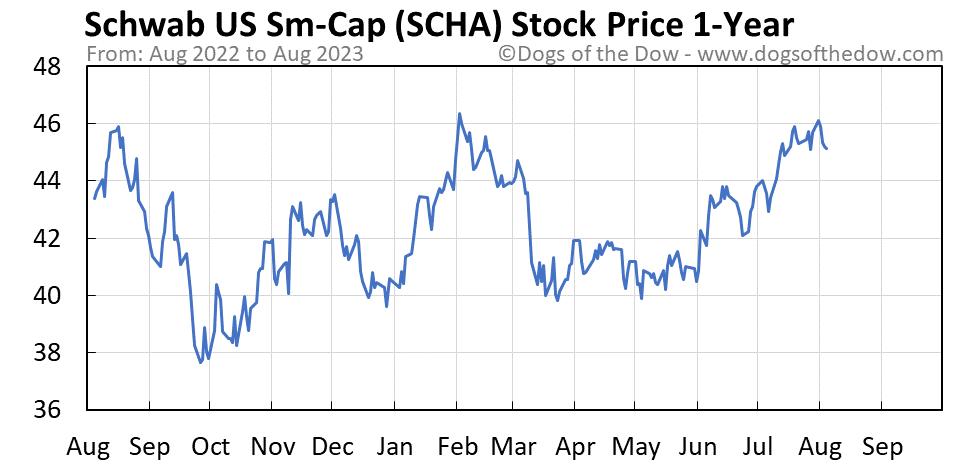 SCHA 1-year stock price chart