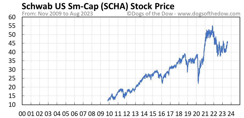 SCHA stock price chart