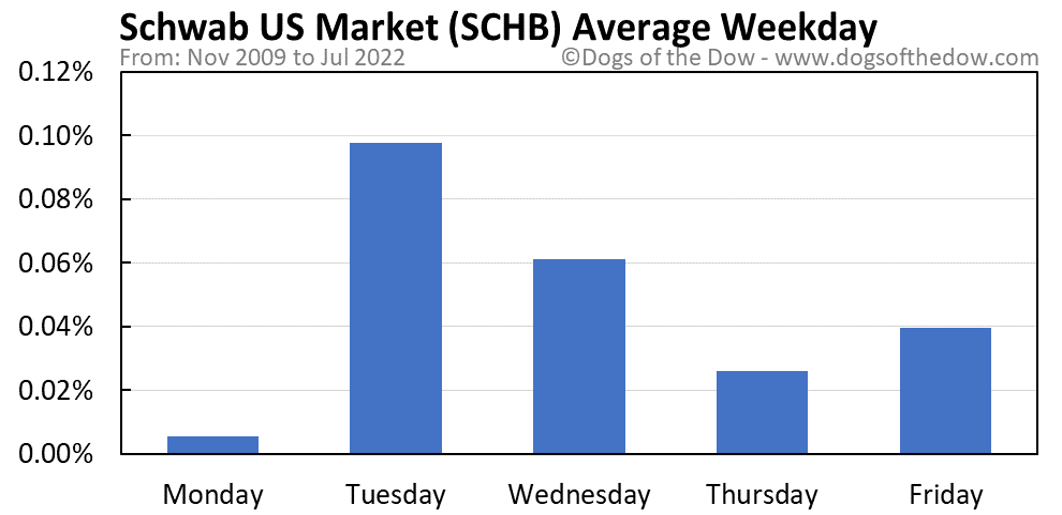 SCHB average weekday chart